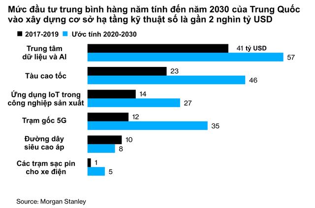 Kế hoạch mới với tham vọng dẫn đầu thế giới trong lĩnh vực công nghệ của Trung Quốc: Rót gần 2 nghìn tỷ USD vào nền kinh tế, loại bỏ sự phụ thuộc vào các công ty nước ngoài  - Ảnh 1.