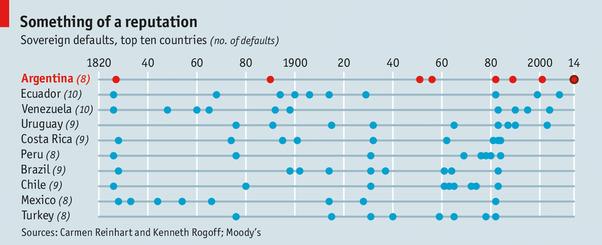 Argentina vỡ nợ lần thứ 9 trong lịch sử - Ảnh 1.