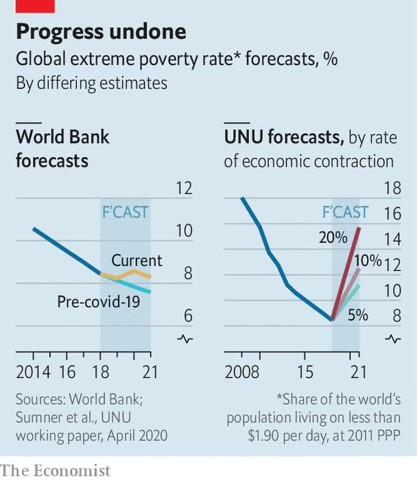 Economist: Đại dịch Covid-19 đang khiến hàng trăm triệu người đối diện nguy cơ chết đói trong vài tháng tới - Ảnh 1.