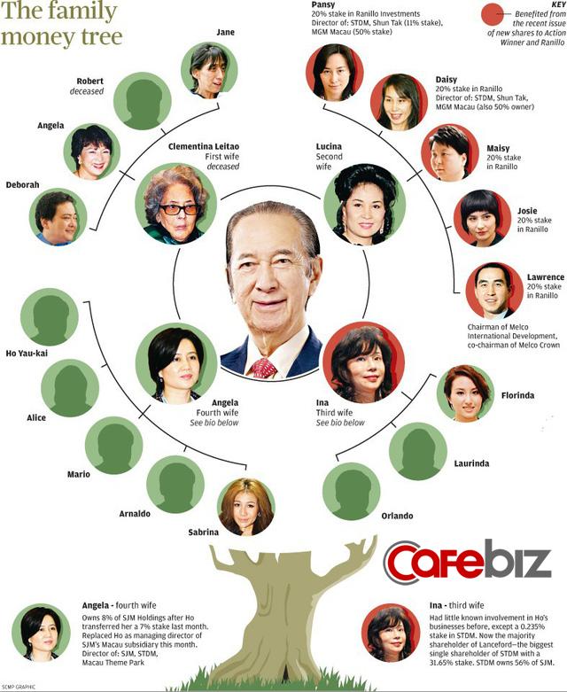 Vua sòng bài qua đời để lại nội chiến tranh giành ngôi báu 14 tỷ USD giữa 4 bà vợ và 17 người con - Ảnh 1.