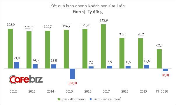 Sau khi rời Thaigroup, bầu Thụy tiếp tục rút khỏi khách sạn Kim Liên, kế hoạch tăng vốn lên 2.786 tỷ đồng bị hủy - Ảnh 2.