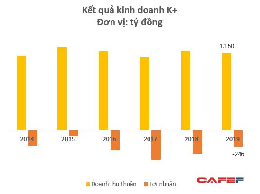 Nắm giữ bản quyền 3 giải bóng đá hấp dẫn nhất hành tinh, Truyền hình K+ vẫn lỗ gần 250 tỷ đồng trong năm 2019, nâng tổng lỗ lũy kế lên hơn 3.300 tỷ đồng  - Ảnh 2.
