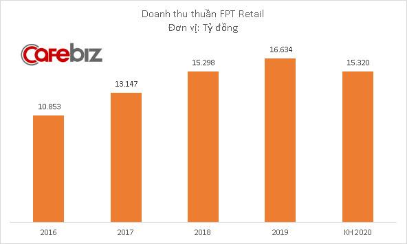 FPT Retail đặt mục tiêu lãi 220 tỷ đồng năm 2020, mở rộng chuỗi Long Châu lên 220 cửa hàng - Ảnh 1.
