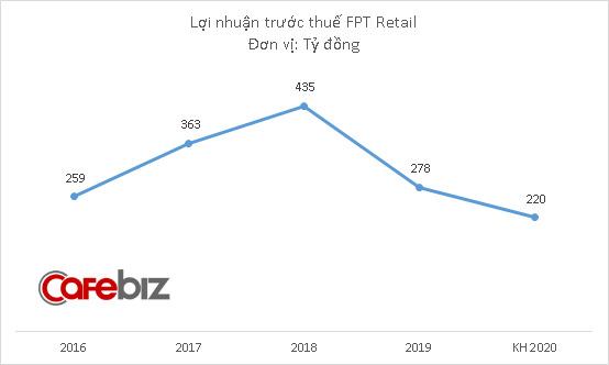 FPT Retail đặt mục tiêu lãi 220 tỷ đồng năm 2020, mở rộng chuỗi Long Châu lên 220 cửa hàng - Ảnh 2.