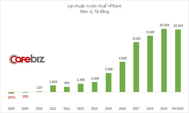 VPBank có thể bán đến 49% vốn FE Credit, lấy tiền tập trung cho SME và bán lẻ - Ảnh 1.