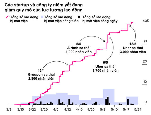 Thung lũng Silicon trở thành Thung lũng sa thải vì Covid-19  - Ảnh 1.