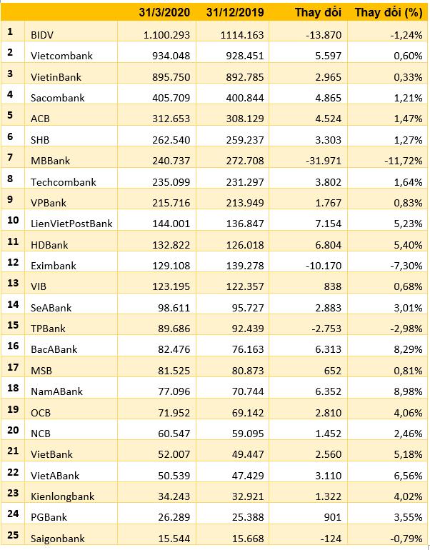Ngân hàng nào hút tiền gửi nhất trong 3 tháng đầu năm?  - Ảnh 1.