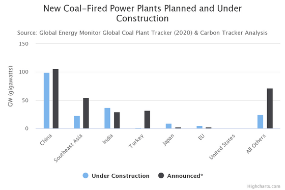 Tại sao giá xăng giảm nhưng số lượng các nhà máy nhiệt điện than ở Trung Quốc lại tăng?  - Ảnh 2.