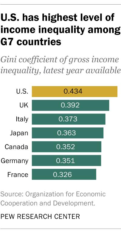 Bất bình đẳng thu nhập: Cội nguồn của sự giận dữ tại Mỹ - Ảnh 2.
