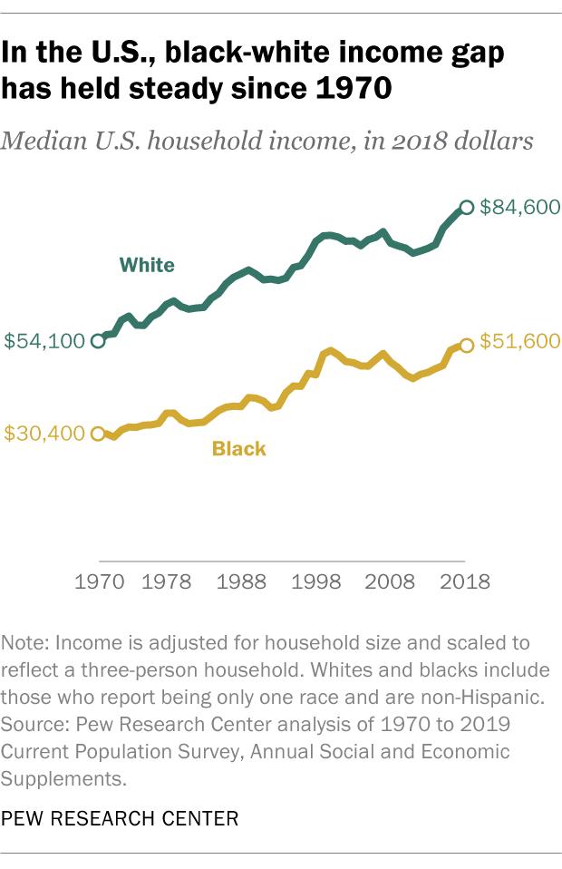 Bất bình đẳng thu nhập: Cội nguồn của sự giận dữ tại Mỹ - Ảnh 3.