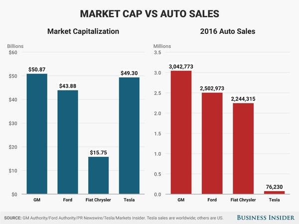 Nếu CEO Tim Cook là bậc thầy kinh doanh, thì CEO Elon Musk là bậc thầy về quảng cáo, mặc dù chưa từng chi dù chỉ 1 xu cho quảng cáo - Ảnh 5.