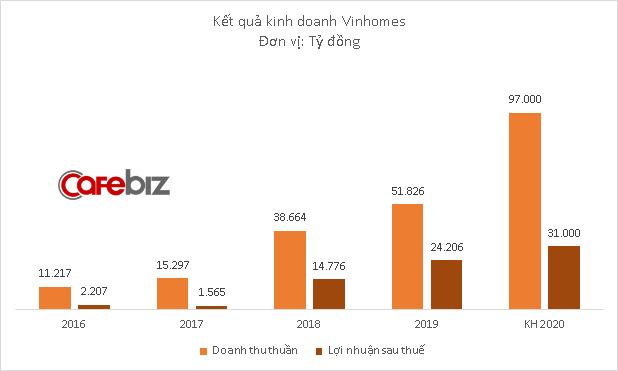 Nhóm nhà đầu tư KKR, Temasek vừa chi 650 triệu USD mua cổ phiếu Vinhomes - Ảnh 1.