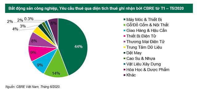 CBRE Việt Nam: EVFTA khiến nhu cầu thuê khu công nghiệp tăng cao, phía Bắc là tâm điểm đầu tư - Ảnh 1.