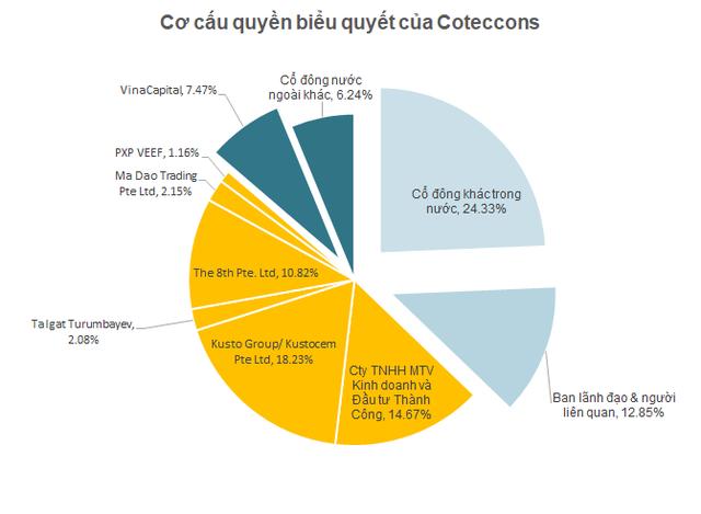 Kusto phủ nhận có quan hệ với The8th, tuyên bố sẵn sàng tiếp nhận một cuộc chuyển giao vị trí, tiếp tục đầu tư phát triển tại Coteccons  - Ảnh 1.