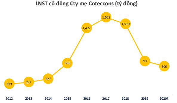 Kusto phủ nhận có quan hệ với The8th, tuyên bố sẵn sàng tiếp nhận một cuộc chuyển giao vị trí, tiếp tục đầu tư phát triển tại Coteccons  - Ảnh 2.