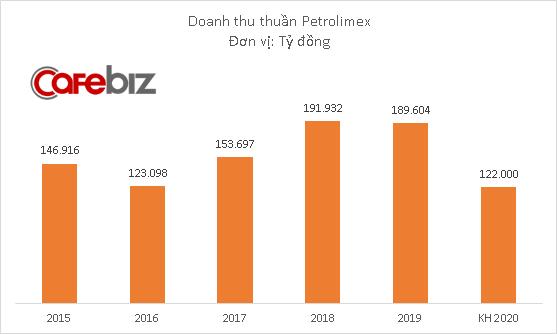 Sau khi lỗ hơn 1.700 tỷ đồng quý đầu năm, Petrolimex đặt mục tiêu lợi nhuận 2020 giảm 72% so với 2019 - Ảnh 1.