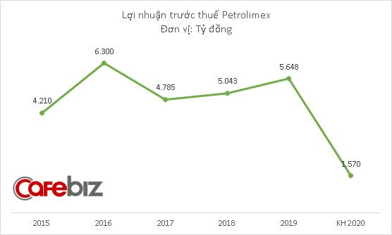 Sau khi lỗ hơn 1.700 tỷ đồng quý đầu năm, Petrolimex đặt mục tiêu lợi nhuận 2020 giảm 72% so với 2019 - Ảnh 2.