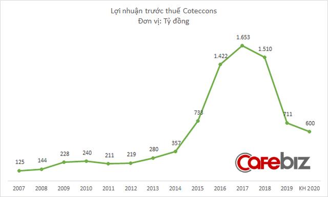 Chuyển động mới tại Coteccons: CEO Nguyễn Sỹ Công từ chức khỏi Hội đồng quản trị, nhường chỗ cho người của Kusto và The8th - Ảnh 3.