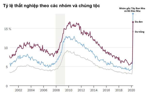 Khi lao động da đen Mỹ bị dồn vào bước đường cùng: Lương thấp, ít có cơ hội thăng tiến khi tâm lý phân biệt chủng tộc len lỏi khắp nơi  - Ảnh 2.
