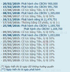 Đầu tư vào Coteccons hơn 500 tỷ đồng từ 8 năm trước, khoản đầu tư của Kusto giờ ra sao? - Ảnh 2.