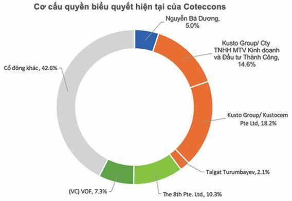 Đầu tư vào Coteccons hơn 500 tỷ đồng từ 8 năm trước, khoản đầu tư của Kusto giờ ra sao? - Ảnh 3.