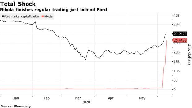 Elon Musk có đối thủ mới trẻ hơn, ngông hơn: 38 tuổi điều hành công ty xe tải điện, doanh thu là 0 nhưng cổ phiếu vẫn tăng vù vù, vốn hoá vượt cả Ford - Ảnh 1.