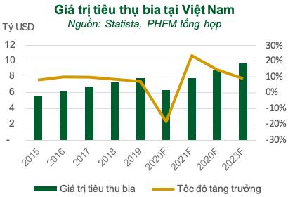 Rơi vào thế gọng kìm, năm 2020 Sabeco (SAB) sẽ sớm xuất ngoại thương hiệu bia 333 và Saigon  - Ảnh 2.