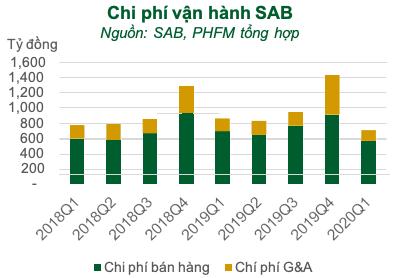 Rơi vào thế gọng kìm, năm 2020 Sabeco (SAB) sẽ sớm xuất ngoại thương hiệu bia 333 và Saigon  - Ảnh 4.