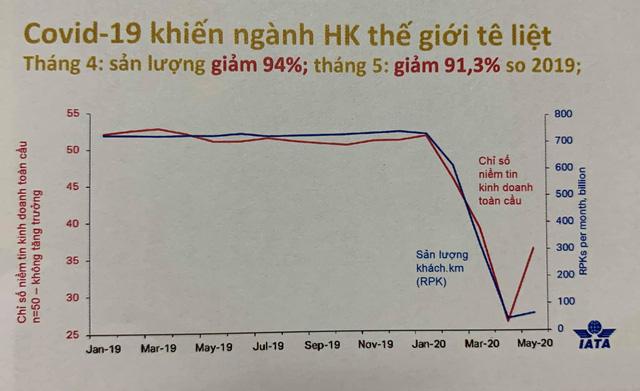 Tổng giám đốc Vietnam Airlines: Chỉ có một câu ngắn gọn là tê liệt, đóng băng  - Ảnh 1.