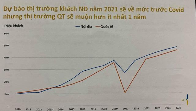 Tổng giám đốc Vietnam Airlines: Chỉ có một câu ngắn gọn là tê liệt, đóng băng  - Ảnh 2.