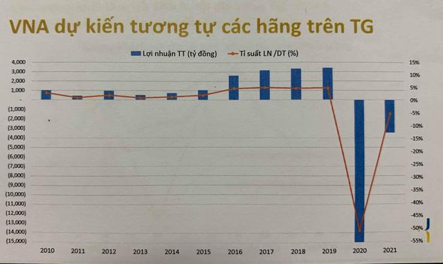 Tổng giám đốc Vietnam Airlines: Chỉ có một câu ngắn gọn là tê liệt, đóng băng  - Ảnh 3.