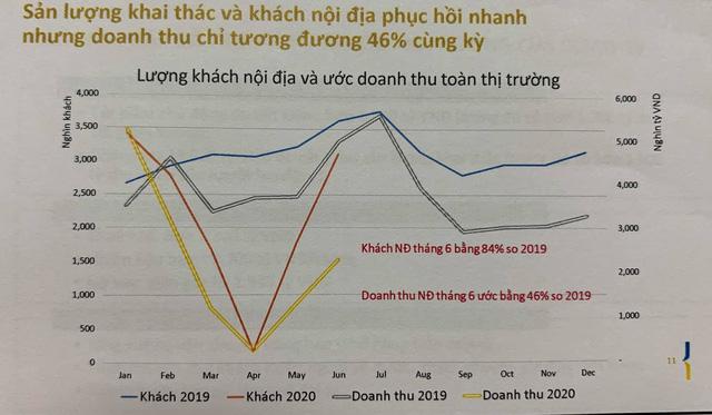 Tổng giám đốc Vietnam Airlines: Chỉ có một câu ngắn gọn là tê liệt, đóng băng  - Ảnh 4.