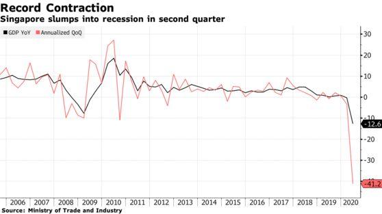 Bloomberg: Kinh tế Singapore chính thức suy thoái vì dịch Covid-19 - Ảnh 1.