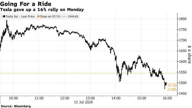 Bloomberg: Hàng chục nghìn day trader đổ tiền vào cổ phiếu Tesla chỉ trong 1 giờ - Ảnh 2.