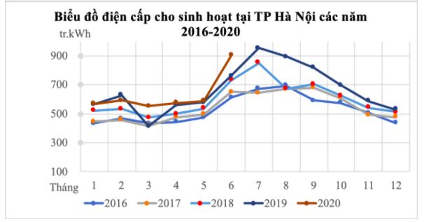 Hoá đơn tiền điện tăng vọt, EVN khẳng định: Nhu cầu dùng điện tăng vào tháng hè là quy luật hàng năm, tỷ lệ sai số chỉ 0,02% - Ảnh 2.