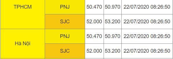 Giá vàng tăng gần 2 triệu đồng/lượng sau một đêm, vượt mốc 53 triệu đồng/lượng  - Ảnh 1.