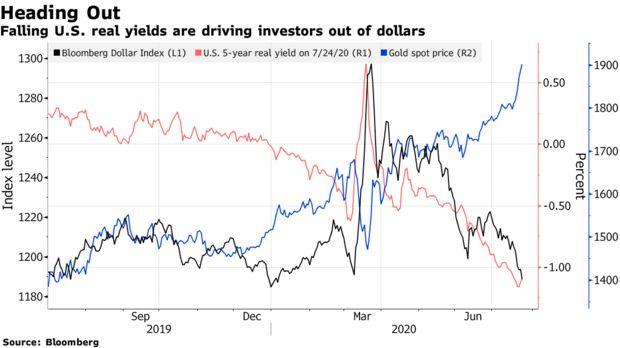 Bloomberg: Giá vàng có thể lên đến 3.000 USD/ounce? - Ảnh 1.