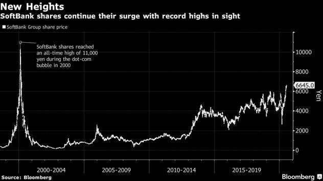Cổ phiếu Softbank vọt lên mức cao nhất trong vòng 20 năm, Masayoshi Son sắp được 'ngẩng cao đầu'? - Ảnh 1.