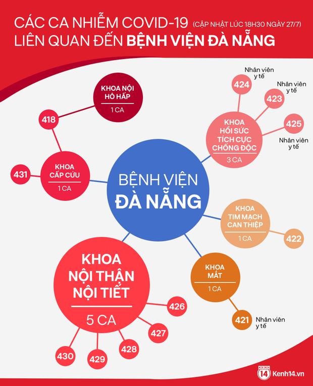 Infographic: Toàn cảnh 12 ca nhiễm Covid-19 liên quan đến Bệnh viện Đà Nẵng - Ảnh 1.