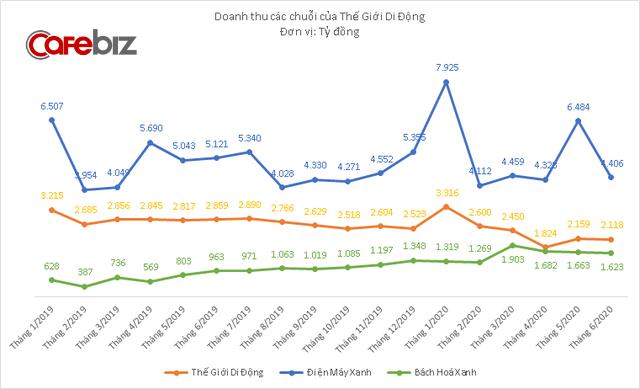 Mở thêm 328 cửa hàng, doanh thu chuỗi Bách Hóa Xanh vẫn sụt giảm 3 tháng liên tiếp - Ảnh 3.