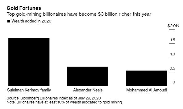 3 gia tộc siêu giàu bỏ túi 3 tỷ USD nhờ giá vàng tăng mạnh - Ảnh 1.