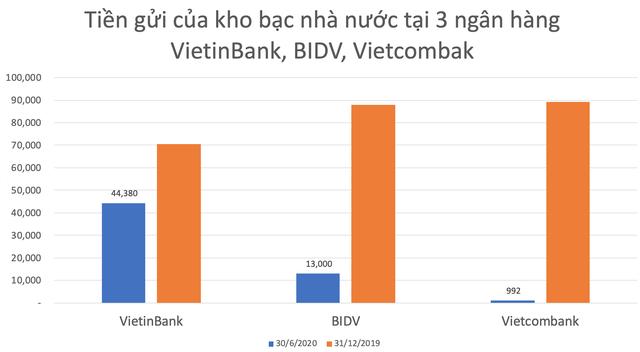 Kho bạc nhà nước rút mạnh tiền gửi tại Vietcombank, VietinBank, BIDV - Ảnh 1.
