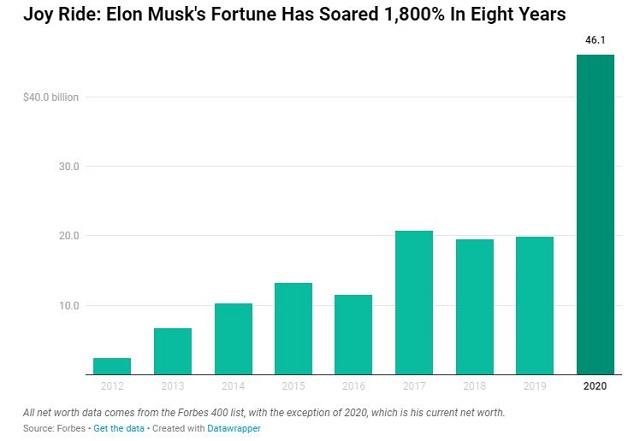 Tài sản của Elon Musk tăng 1.800% sau 8 năm - Ảnh 1.
