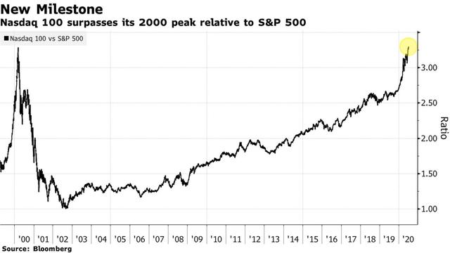 Thước đo so sánh Nasdaq 100 và S&P 500 đã vượt qua mức đỉnh của năm 2000, báo hiệu một bong bóng dotcom khác sắp vỡ tung? - Ảnh 1.