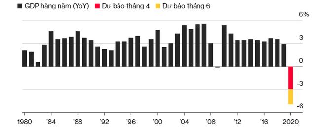 Bloomberg: Kinh tế toàn cầu suy thoái như đi thang máy xuống, nhưng hồi phục như thang bộ đi lên  - Ảnh 1.
