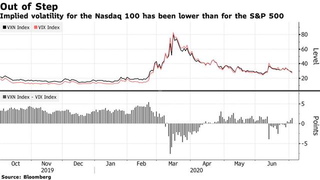 Thước đo so sánh Nasdaq 100 và S&P 500 đã vượt qua mức đỉnh của năm 2000, báo hiệu một bong bóng dotcom khác sắp vỡ tung? - Ảnh 3.