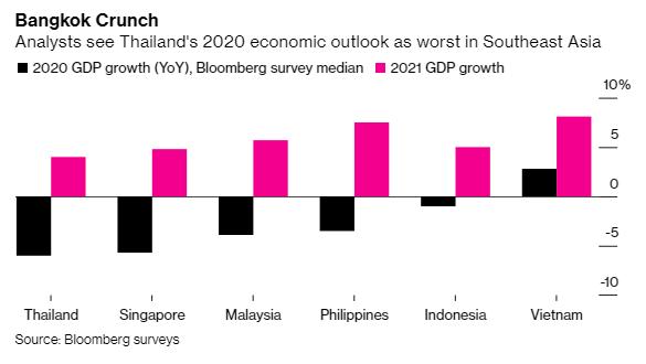 Bloomberg: Thái Lan tệ nhất, Việt Nam đứng đầu về tăng trưởng tại Đông Nam Á trong mùa dịch Covid-19 - Ảnh 1.
