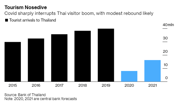 Bloomberg: Thái Lan tệ nhất, Việt Nam đứng đầu về tăng trưởng tại Đông Nam Á trong mùa dịch Covid-19 - Ảnh 3.