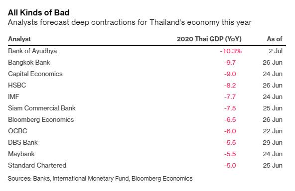 Bloomberg: Thái Lan tệ nhất, Việt Nam đứng đầu về tăng trưởng tại Đông Nam Á trong mùa dịch Covid-19 - Ảnh 2.