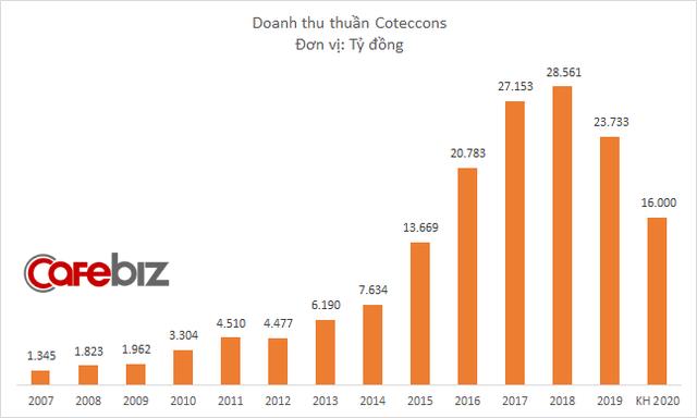 Ông Nguyễn Bá Dương sắp thực hiện lời hứa, chi gần 80 tỷ đồng mua thêm 1 triệu cổ phiếu Coteccons - Ảnh 1.